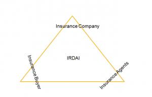 Insurance Regulatory Development Authority of India